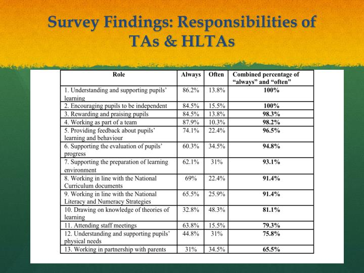 Survey Findings: Responsibilities of TAs & HLTAs