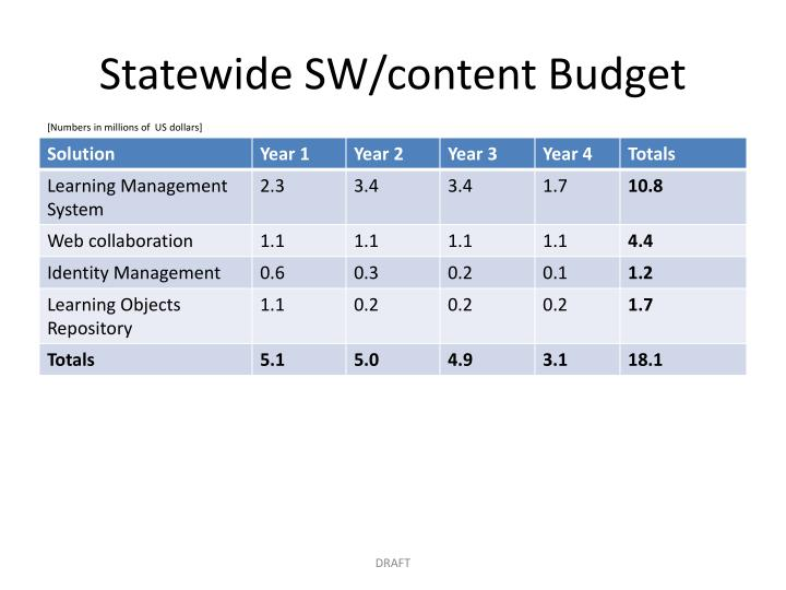 Statewide SW/content Budget