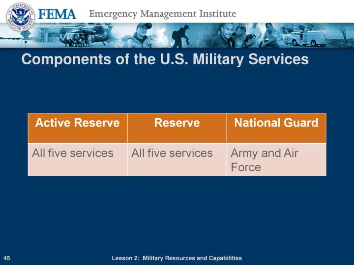 Components of the U.S. Military Services