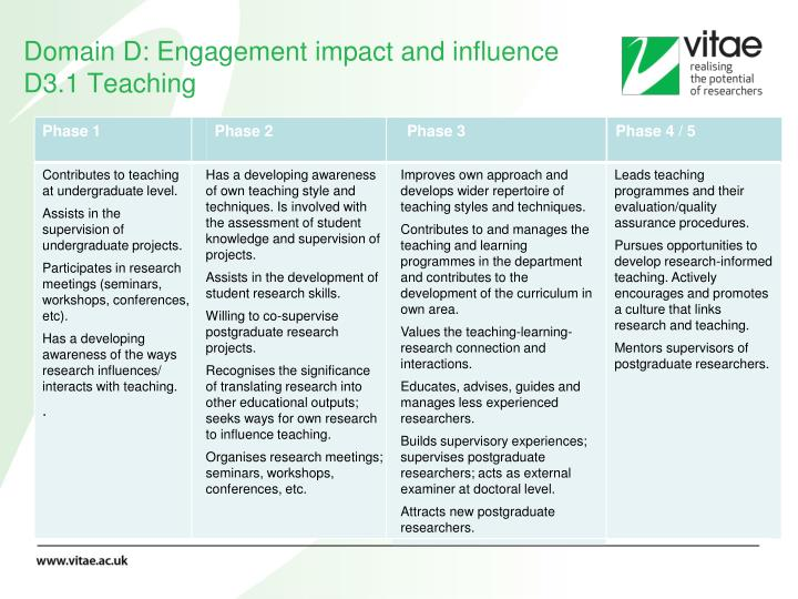 Domain D: Engagement impact and influence