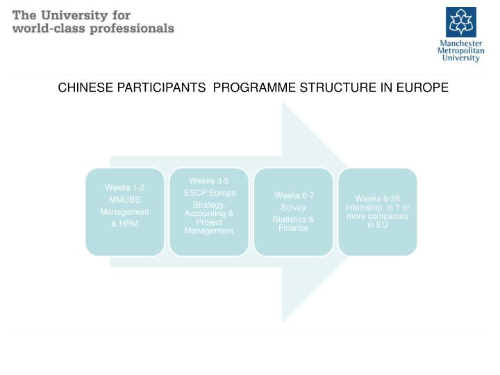 CHINESE PARTICIPANTS  PROGRAMME STRUCTURE IN EUROPE