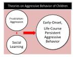 theories on aggressive behavior of children