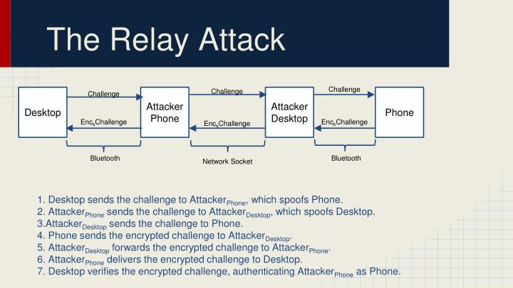 The Relay Attack