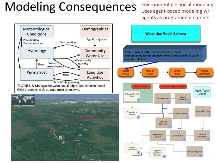 Environmental + Social modeling