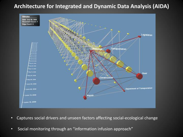 Architecture for Integrated and Dynamic Data Analysis (AIDA)