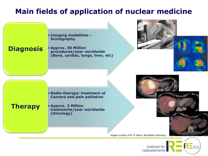 Main fields of application of nuclear