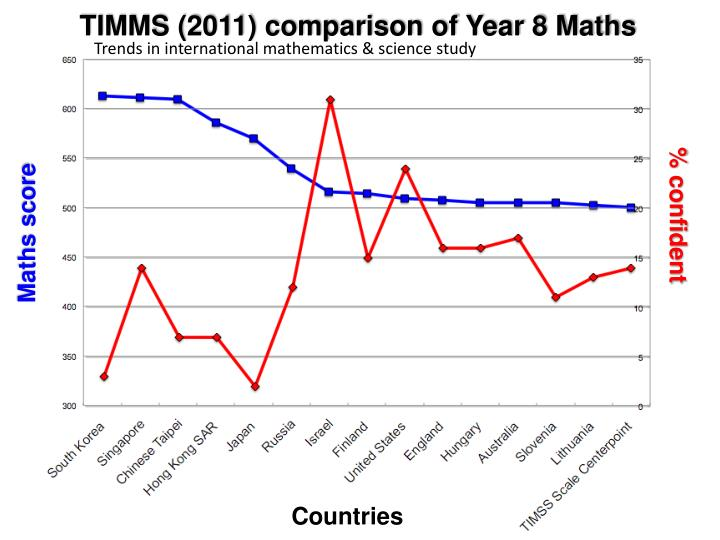 TIMMS (2011) comparison of Year 8 Maths