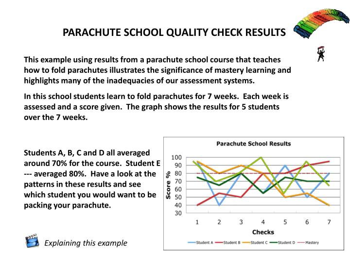 PARACHUTE SCHOOL QUALITY CHECK RESULTS