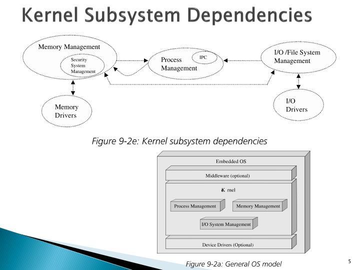 Kernel Subsystem Dependencies