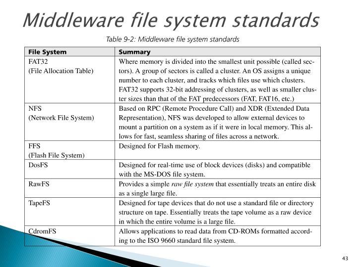 Middleware file system standards