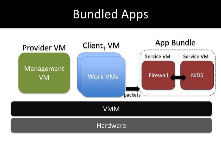 Bundled Apps