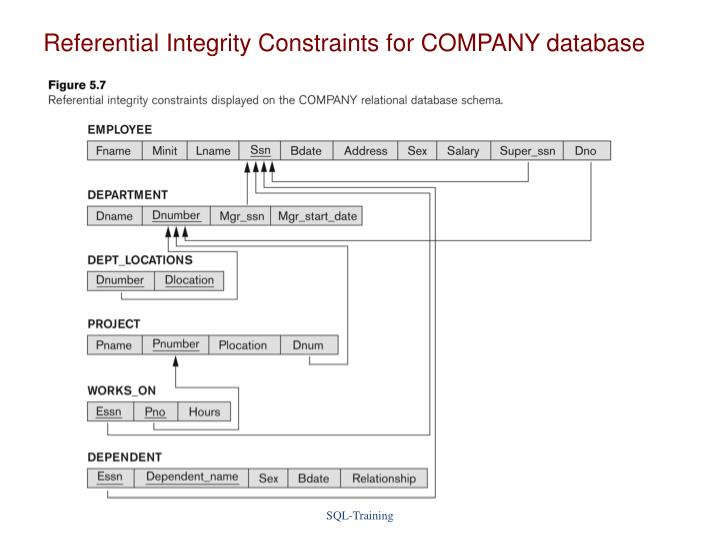 Referential Integrity Constraints for COMPANY database