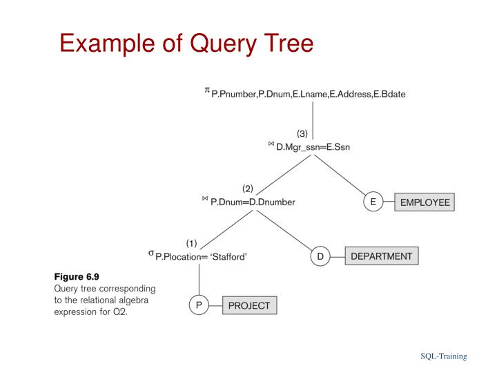 Example of Query Tree