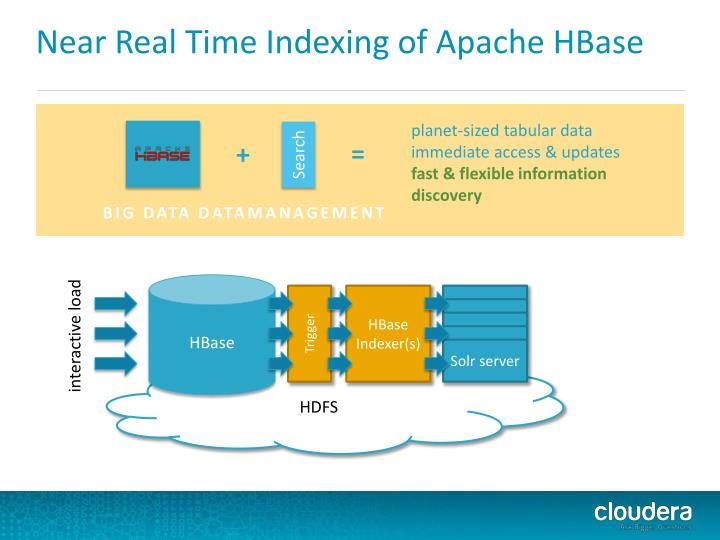 Near Real Time Indexing of Apache HBase