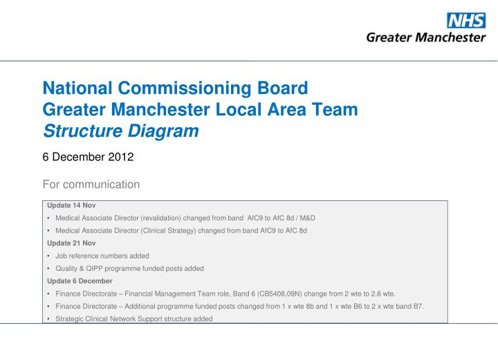 ppt - national commissioning board greater manchester local area, Powerpoint templates