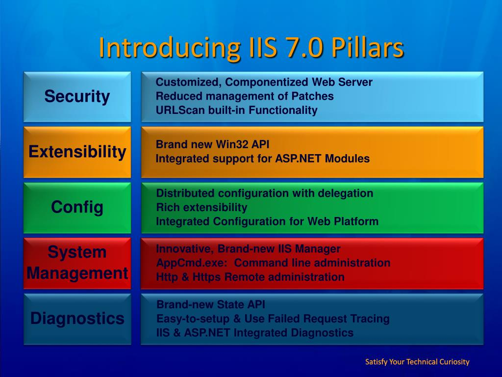 PPT - Internet Information Services (IIS) 7 0 End-to-End Overview of