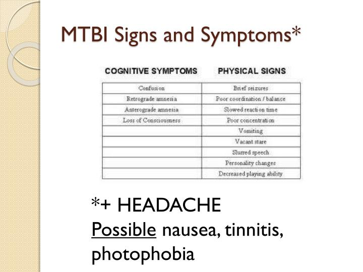 MTBI Signs and Symptoms*