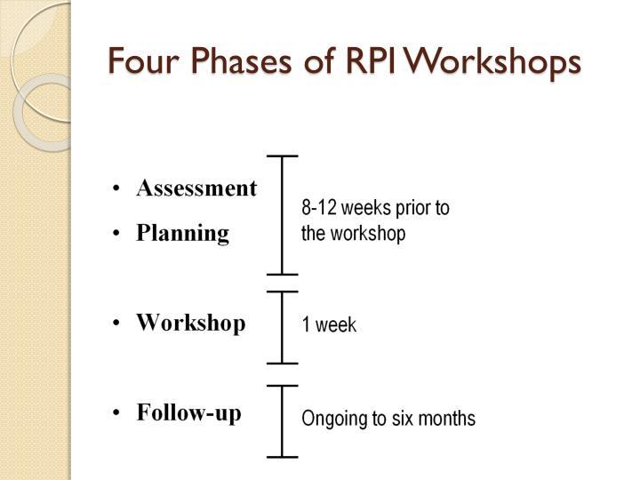 Four Phases of RPI Workshops