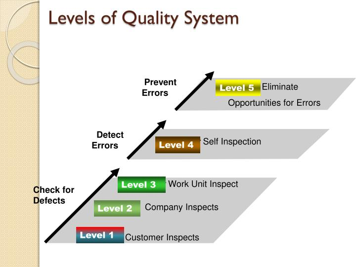 Levels of Quality System