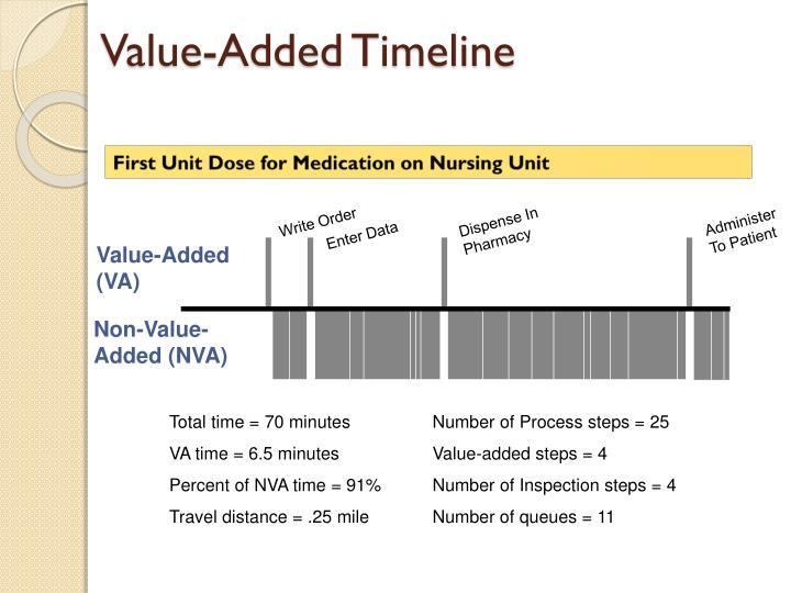 Value-Added Timeline