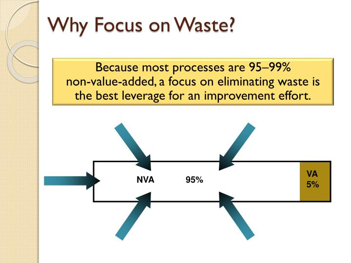 Why Focus on Waste?