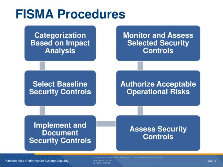 federal information security management act Federal information security management act related projects cyber supply chain risk management c-scrm information and operational technology risk management rmf federal information security modernization act (fisma) implementation project overviewprotecting.