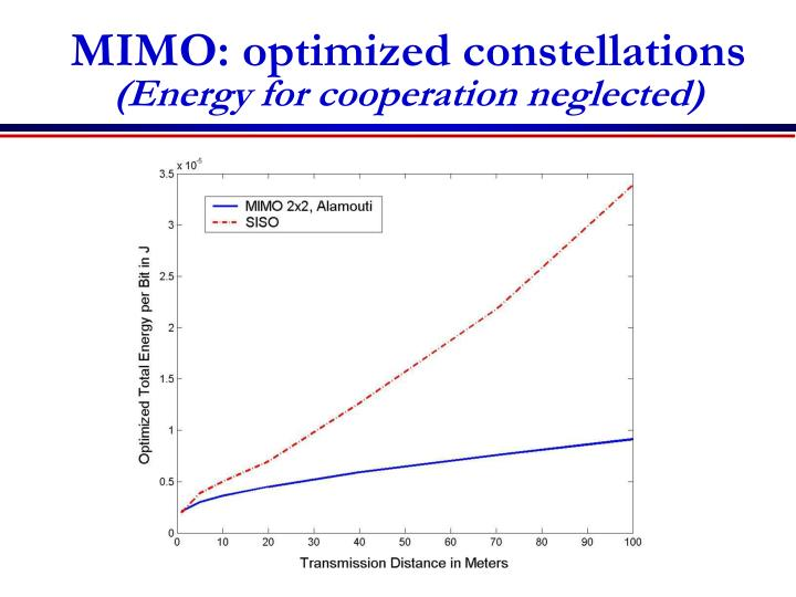 MIMO: optimized constellations