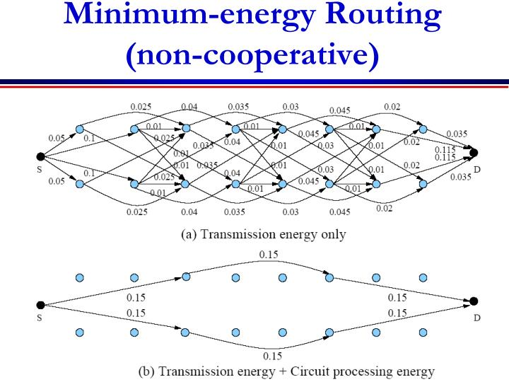 Minimum-energy Routing (non-cooperative)