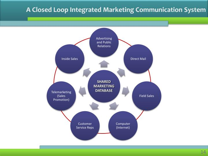A Closed Loop Integrated Marketing Communication System