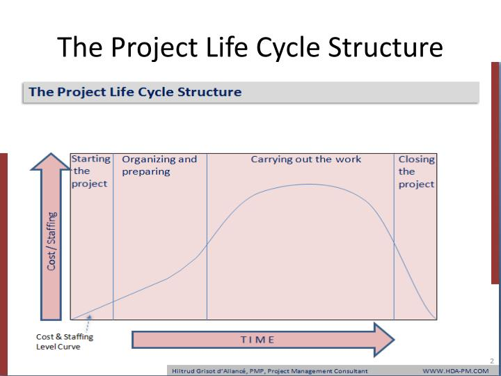 The project life cycle structure