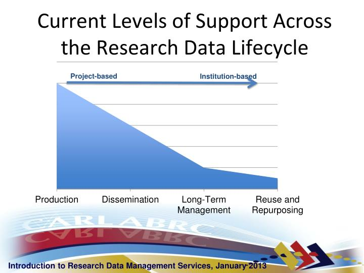 Current Levels of Support Across the Research Data Lifecycle