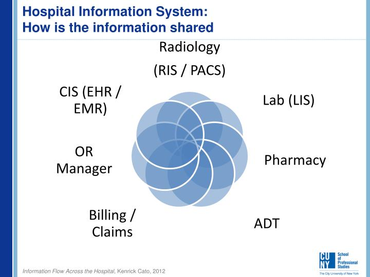 hospital information management system objectives Himss leads efforts to optimize health engagements and care outcomes using information oregon health system to healthcare information and management.