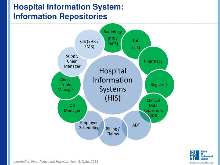 hospital management information management system Want to know why it's important to enable knowledge management in healthcare three reasons clinicians and managers must have access to information include.
