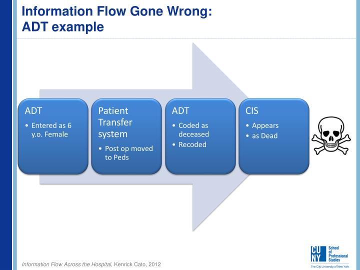 PPT - Information Flow across the Hospital PowerPoint ...