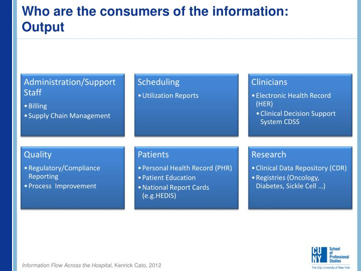 Ppt Information Flow Across The Hospital Powerpoint