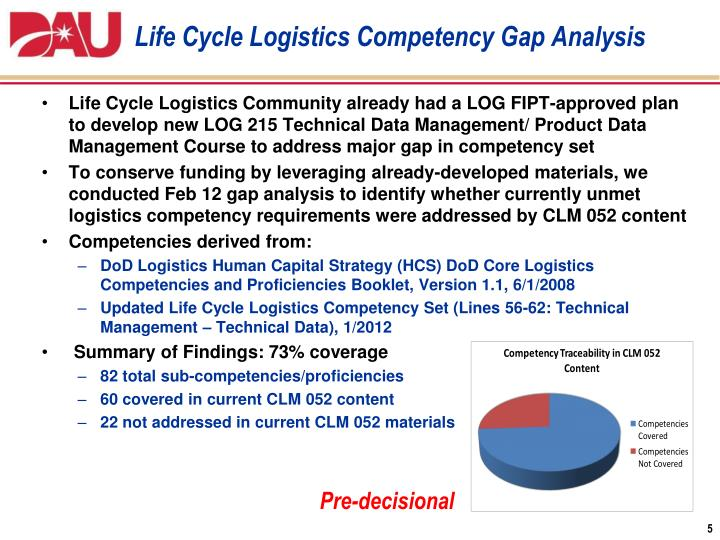 Life Cycle Logistics Competency Gap Analysis