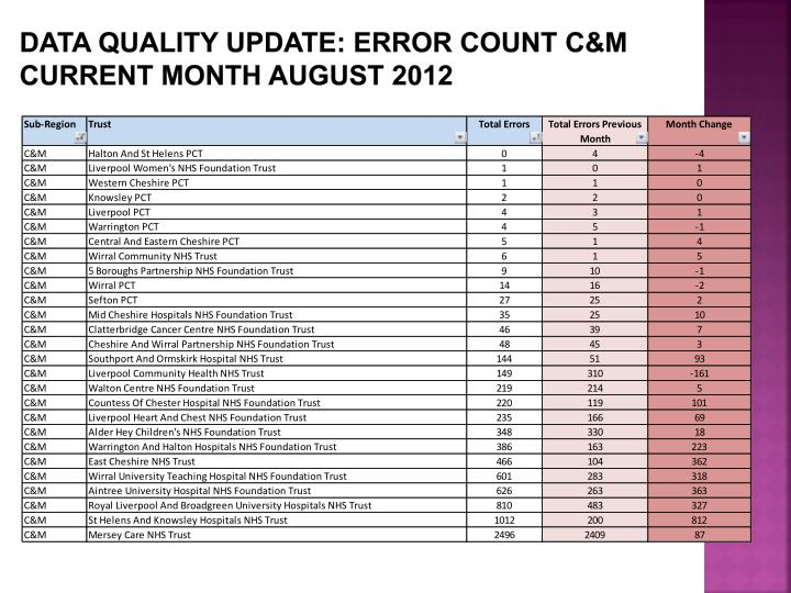 Data Quality update: ERROR COUNT C&M