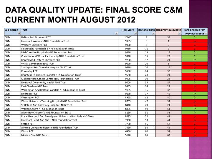 Data Quality update: FINAL SCORE C&M