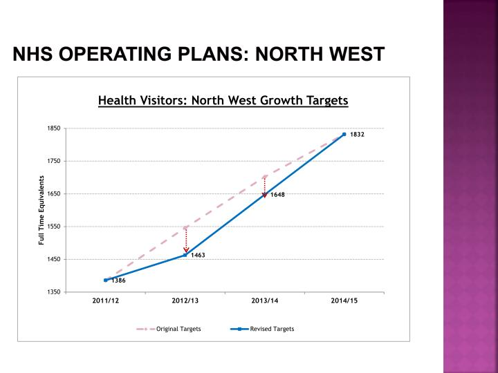 NHS Operating plans: NORTH WEST
