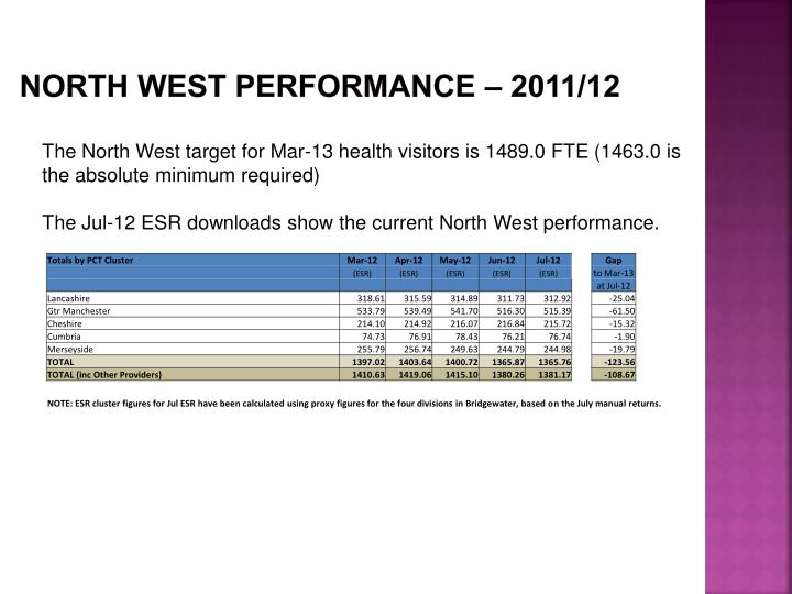 NORTH WEST PERFORMANCE – 2011/12