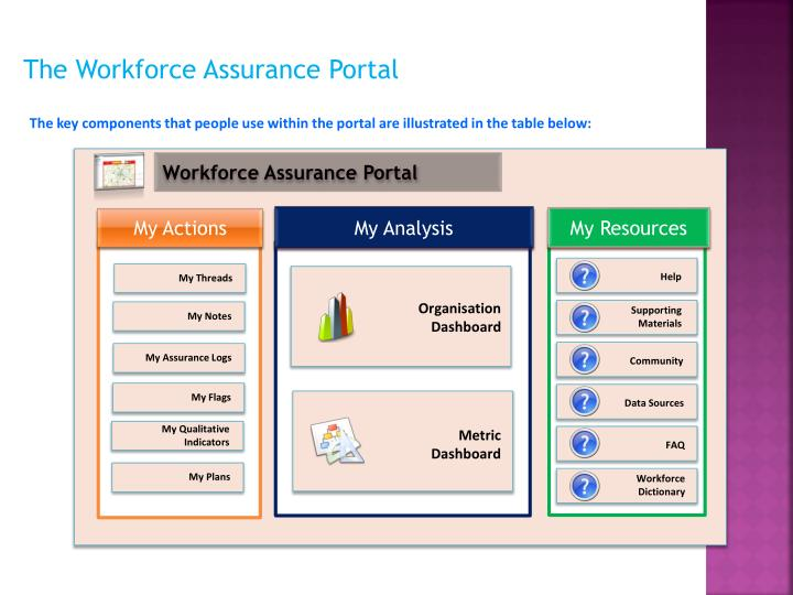 The Workforce Assurance Portal