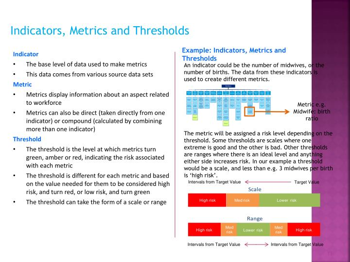 Indicators, Metrics and Thresholds