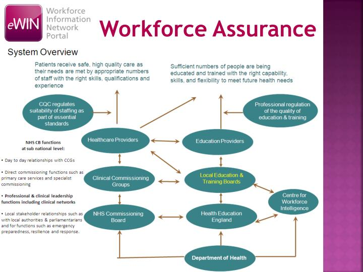 Workforce Assurance