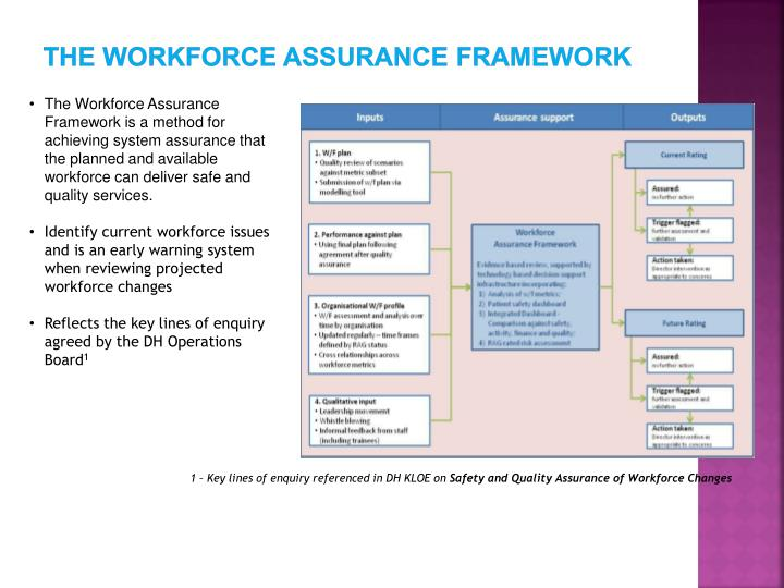 The WORKFORCE assurance framework