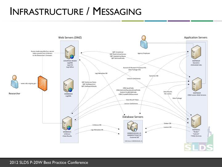 Infrastructure / Messaging