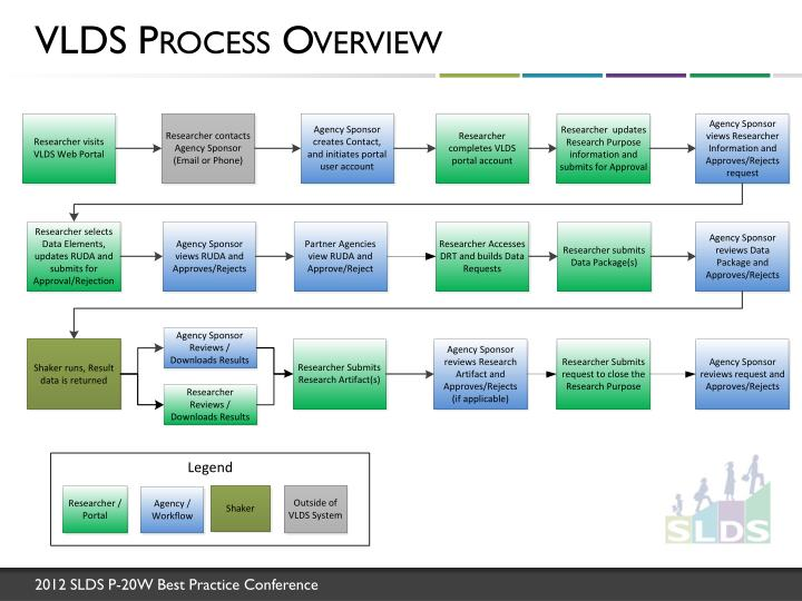 VLDS Process Overview