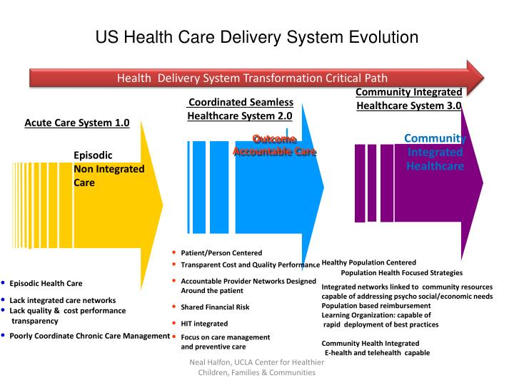 PPT - US Health Care Delivery System Evolution PowerPoint ...