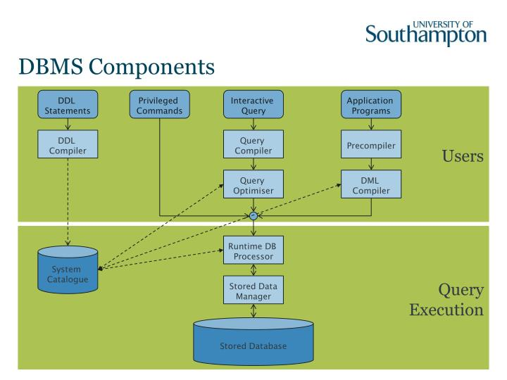 DBMS Components