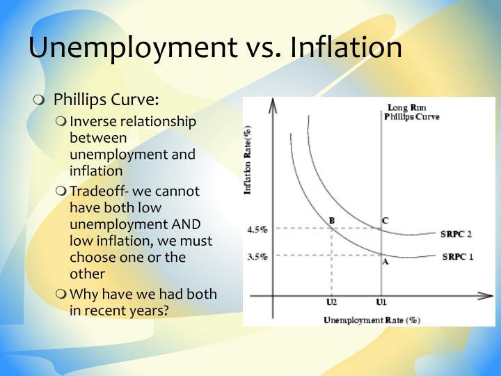 Unemployment vs. Inflation