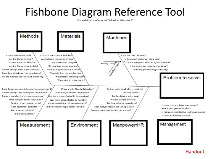 Ppt fishbone diagram reference tool for each primary cause ask fishbone diagram reference toolfor each primary cause ccuart Images